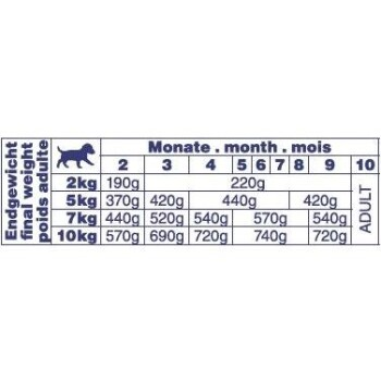 Finest Meat Junior Huhn mit Lamm 10x150g