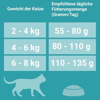 Sterilcat Reich an Huhn & Weizen 2x6kg