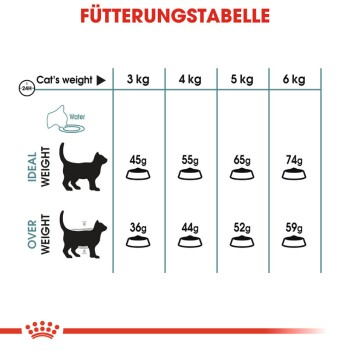 Hairball Care 10kg